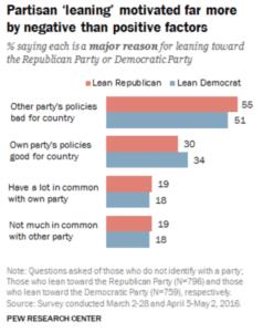 Partisan republican democrat