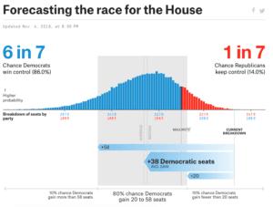 House or Representatives election