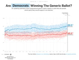 Generic Ballott 2018 midterm elections