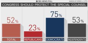 Congress percentages