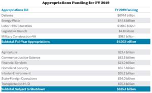 US Funding