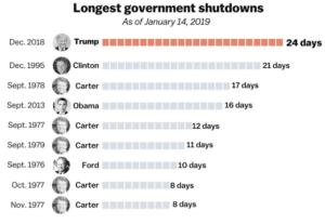Government Shurtdown