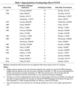 Funding Gaps chart